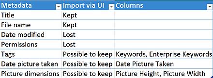 SharePoint metadata retention summary